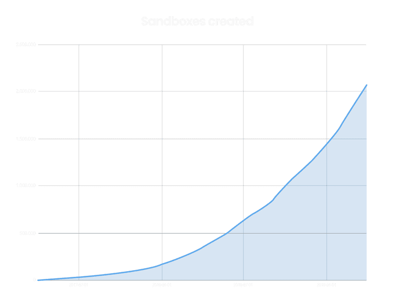 Amount of sandboxes created in the past two years